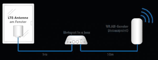 Hotspot in a box Aufbau-Skizze